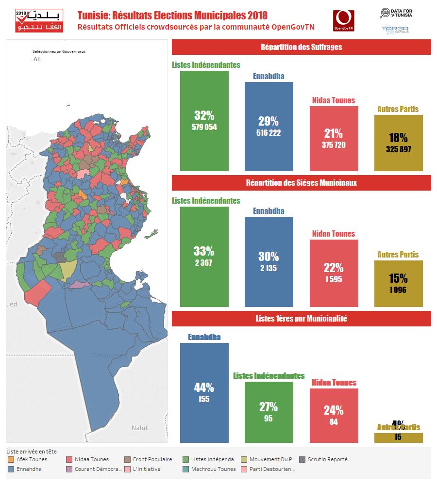Tunisie Resultats Elections Municipales 2018